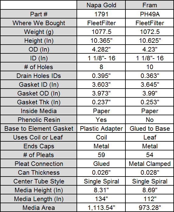 Oil Filters Fram Cross Reference Fuel Filter Chart